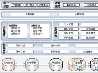 Sinsur协同平台